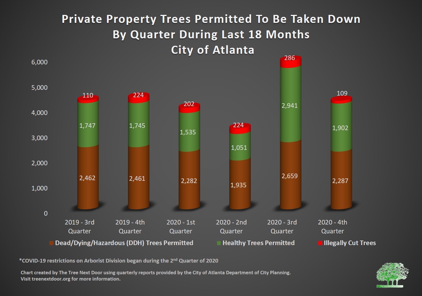 tree removal trends last 18 months