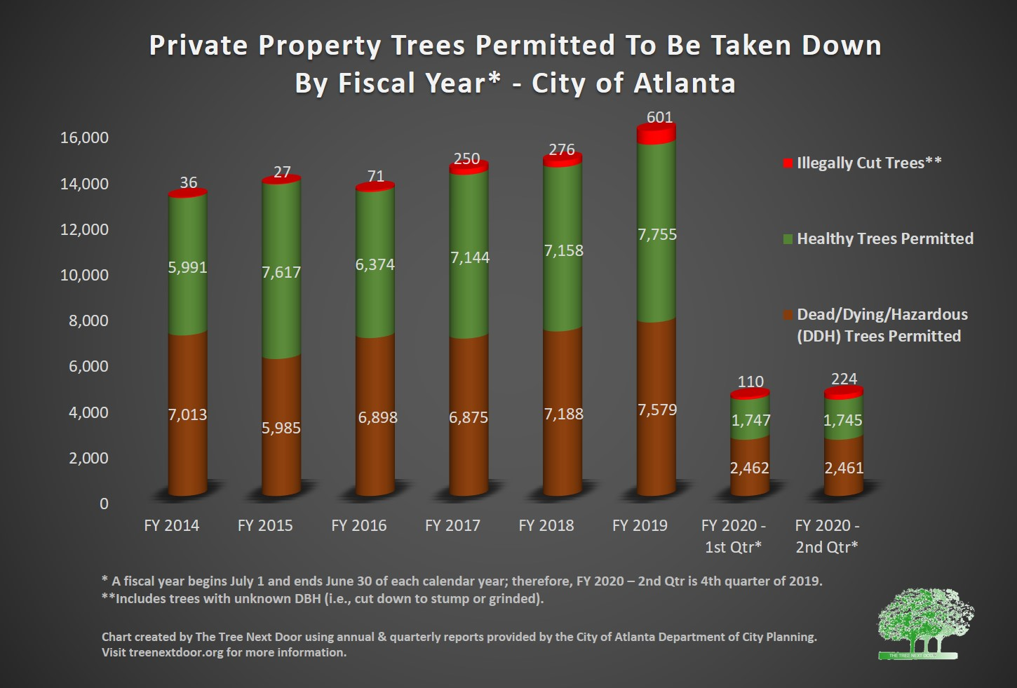 number of permitted trees - by type